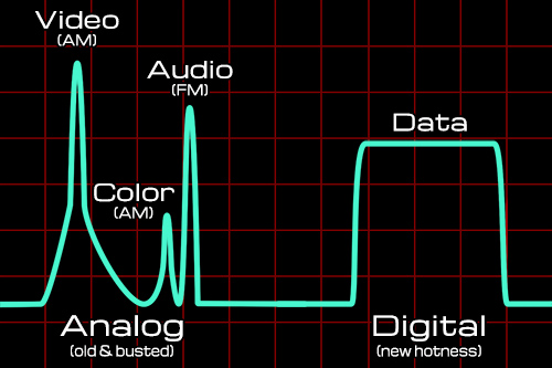 Analog-vs-Digital-Signal